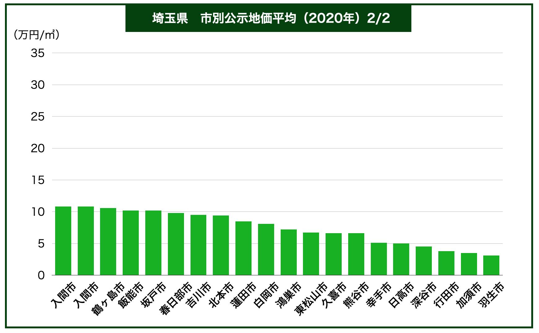 埼玉県内市別公示地価