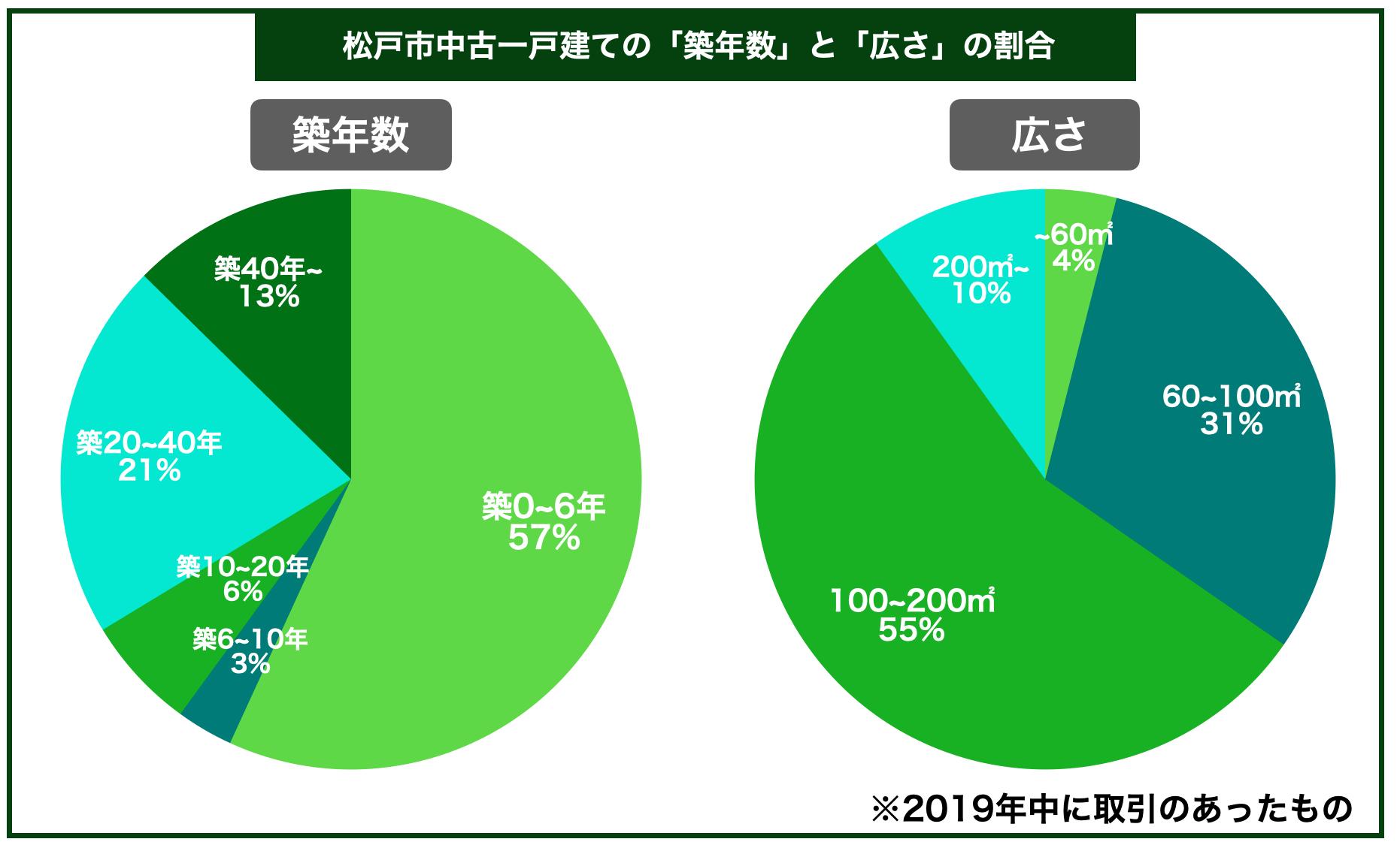 松戸市中古一戸建ての平均築年数と広さの割合