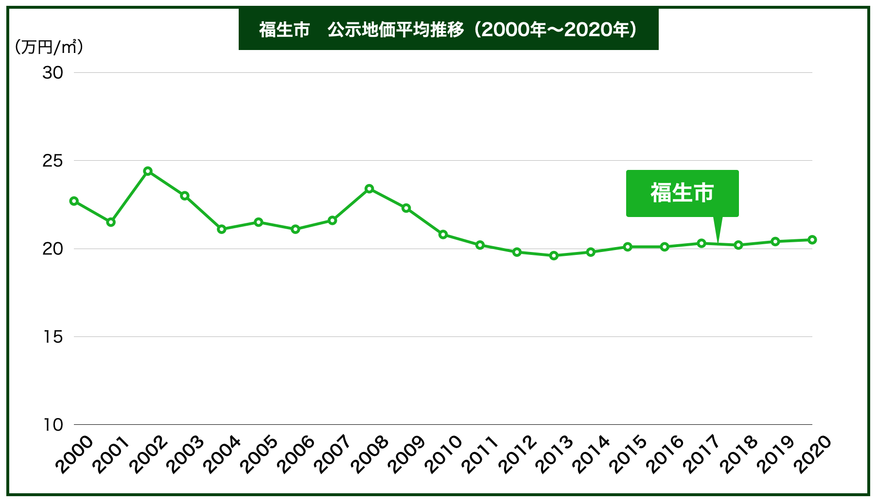 福生市の公示地価の推移