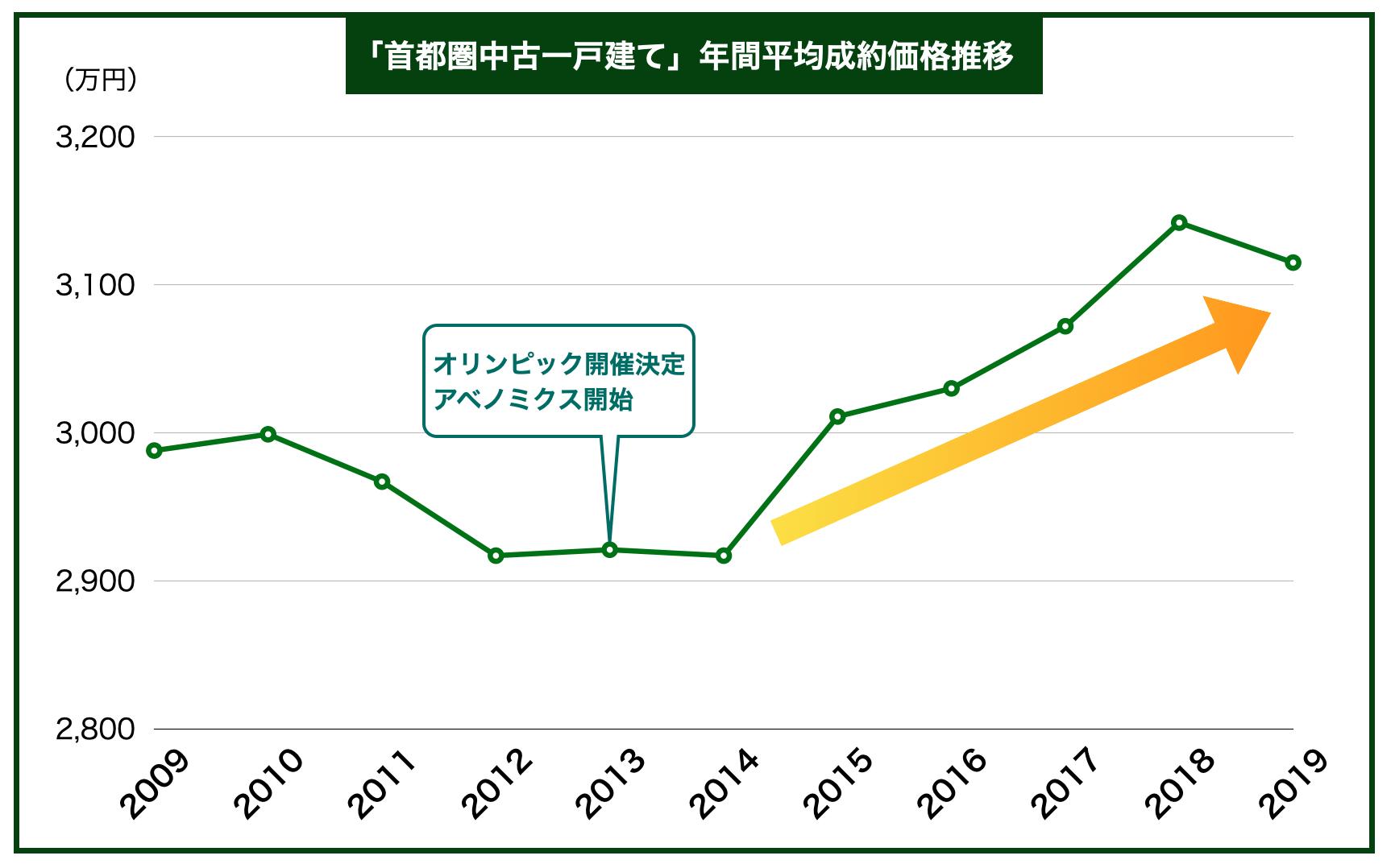 首都圏中古一戸建て年間平均成約価格推移
