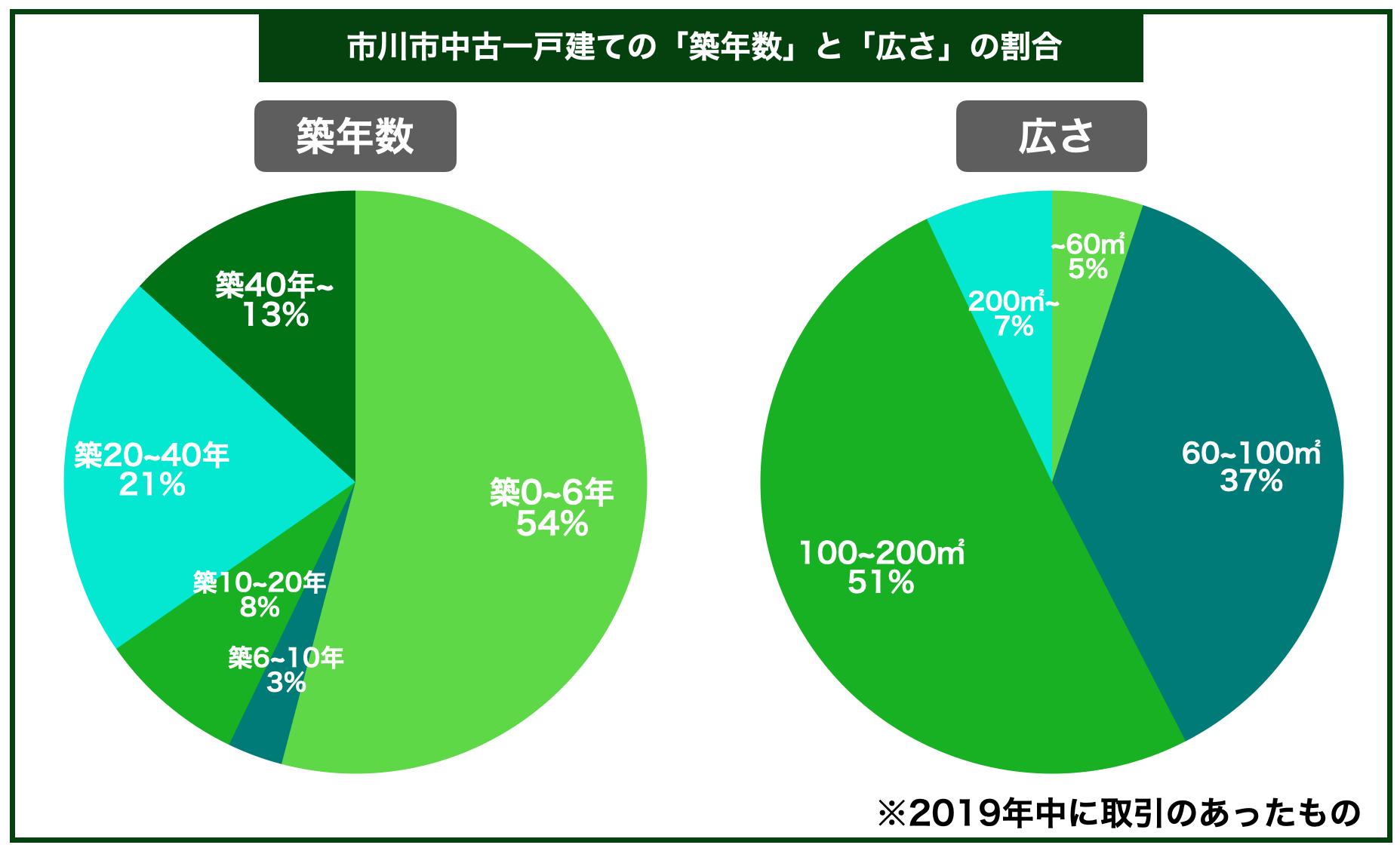 市川市中古一戸建ての平均築年数と広さの割合