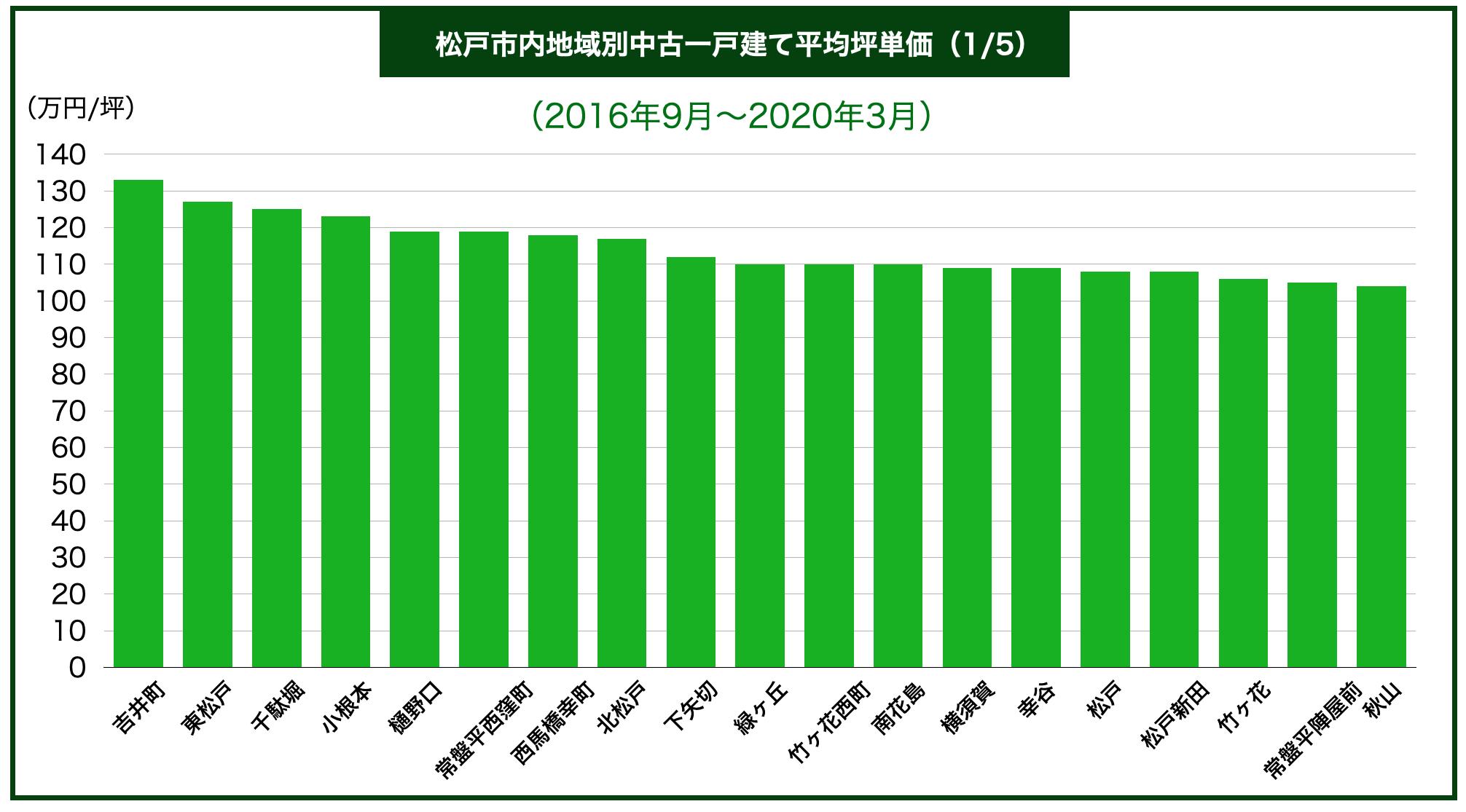 松戸市市内区別中古一戸建て平均坪単価