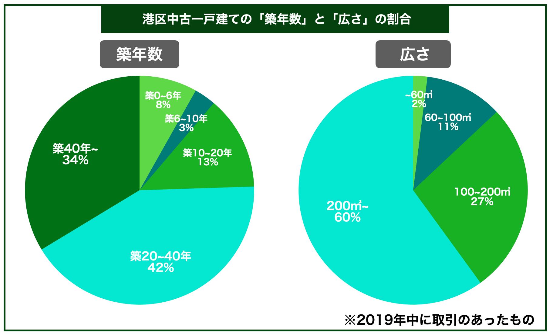 港区中古一戸建ての平均築年数と広さの割合