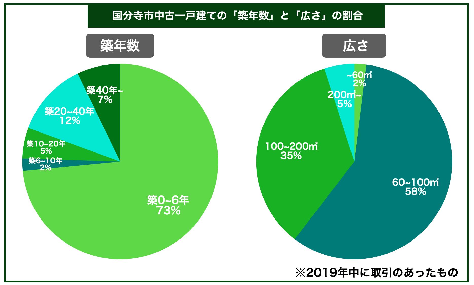 国分寺市中古一戸建ての平均築年数と広さの割合