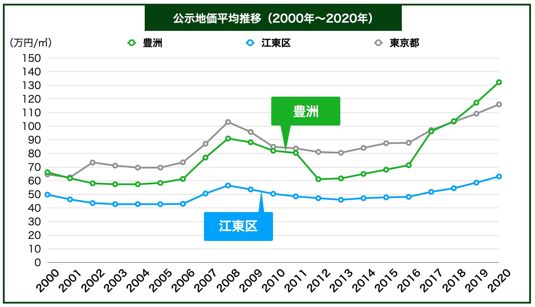 豊洲の公示地価の推移