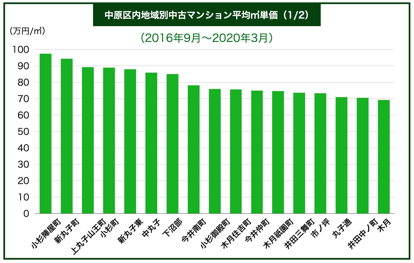 川崎市中原区内地域別中古マンション平均㎡単価
