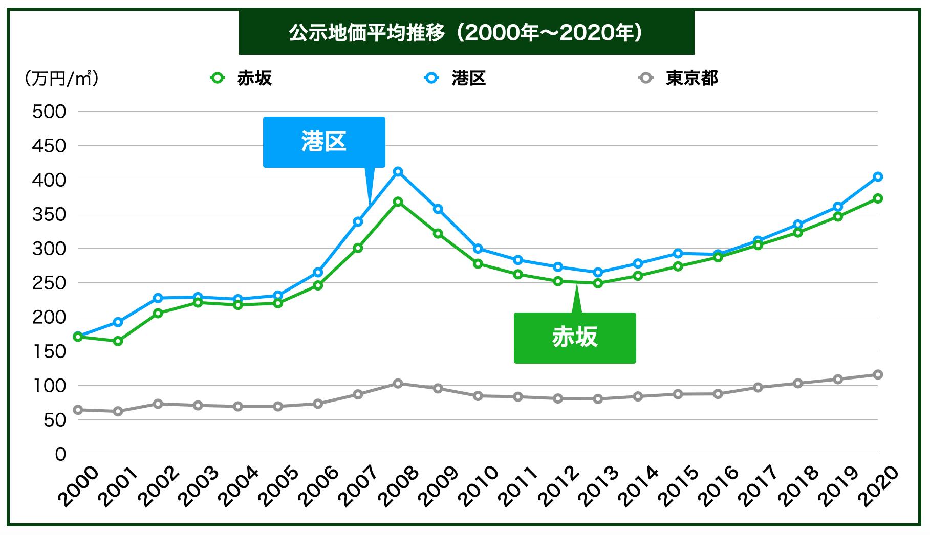 赤坂の公示地価の推移