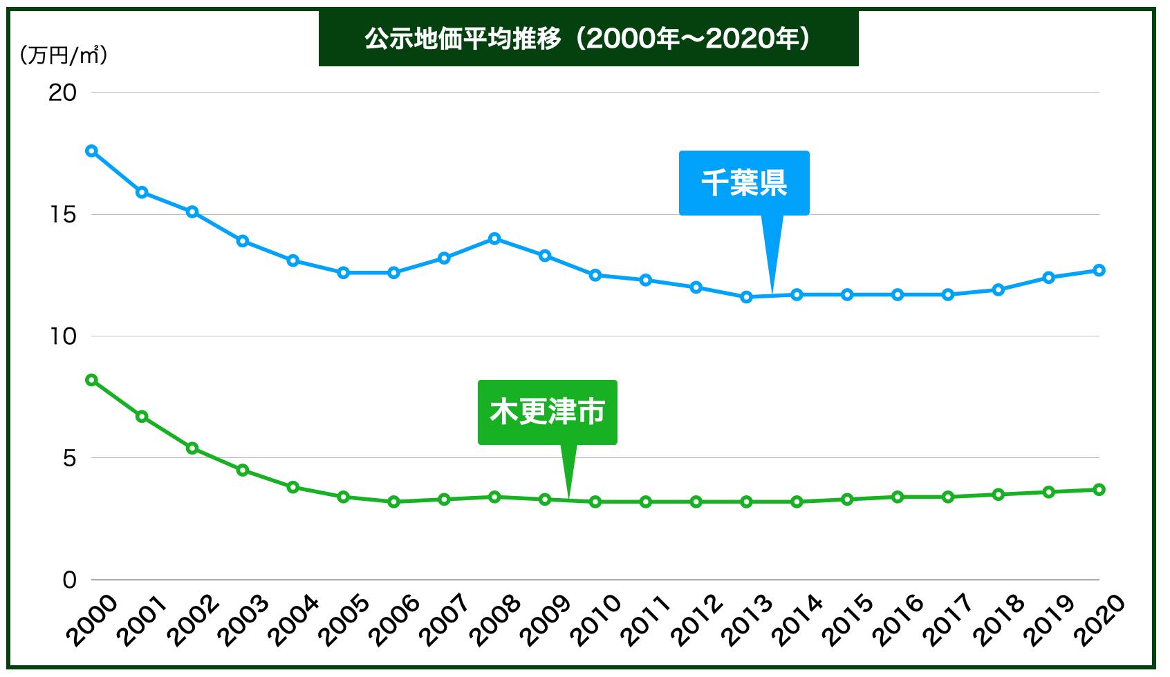 木更津市の公示地価の推移
