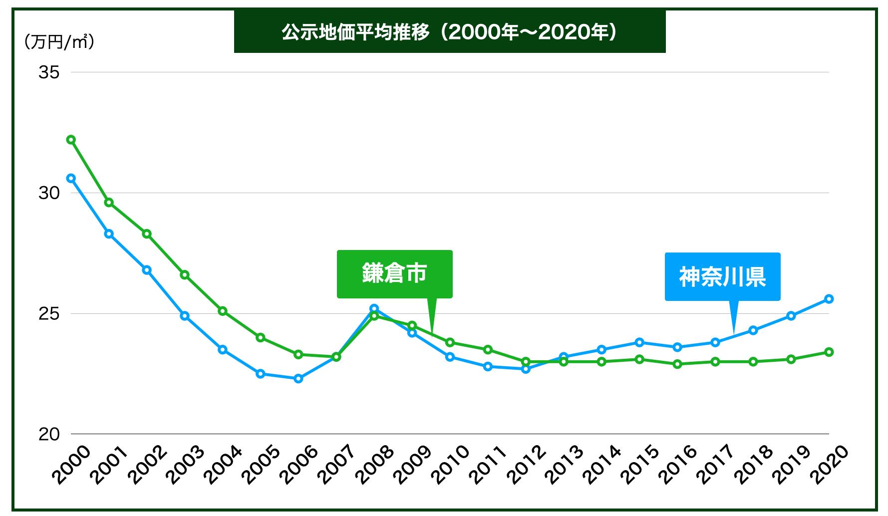 鎌倉市の公示地価の推移