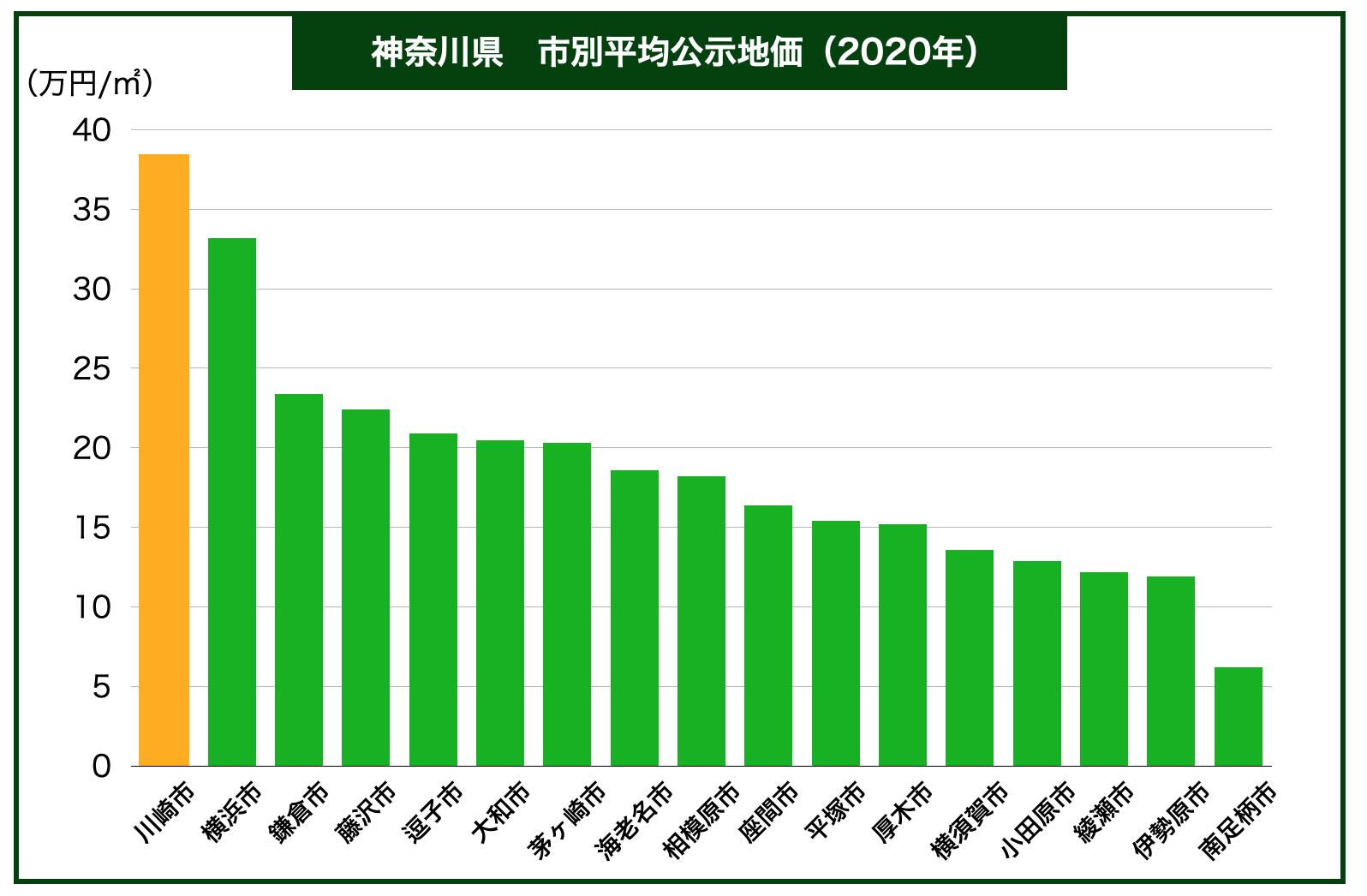 神奈川県市別公示地価