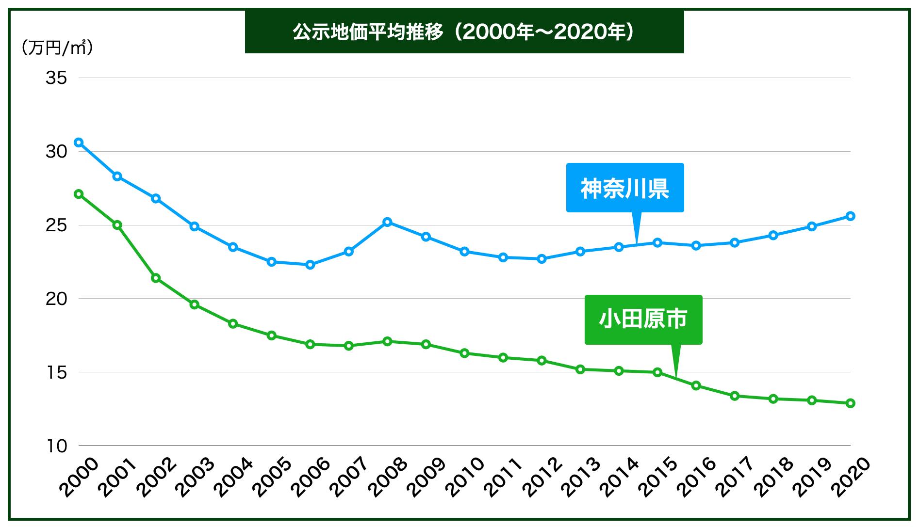 小田原市の公示地価の推移