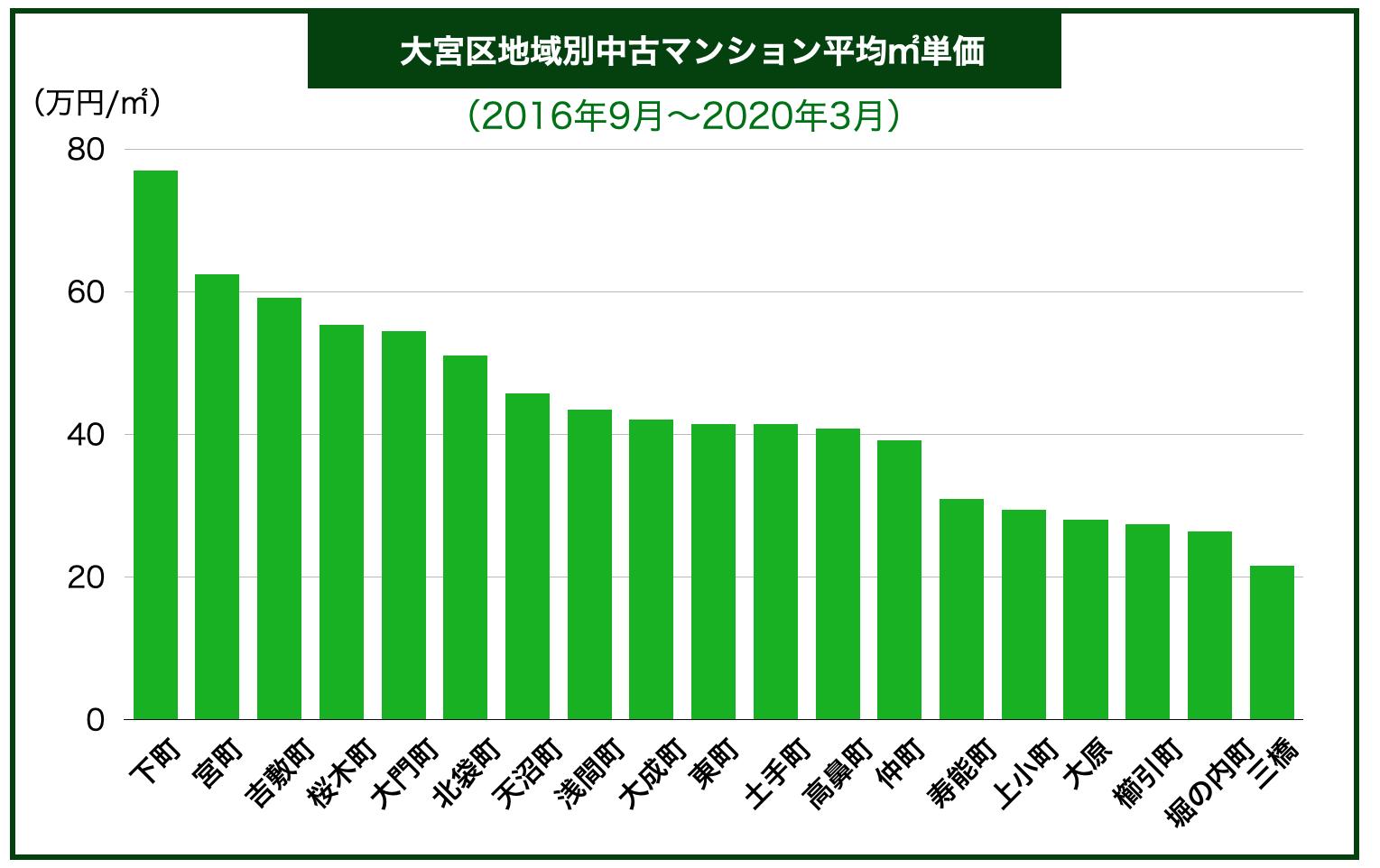 大宮区内地域別中古マンション平均㎡単価