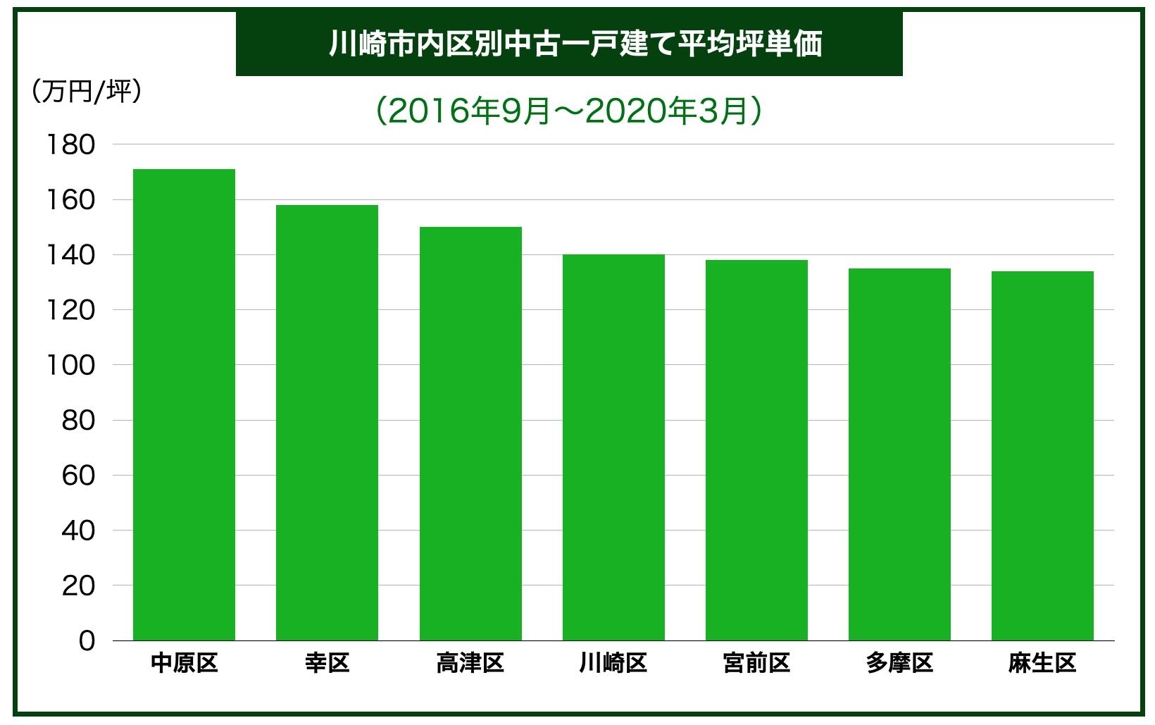 川崎市内区別中古一戸建て平均坪単価