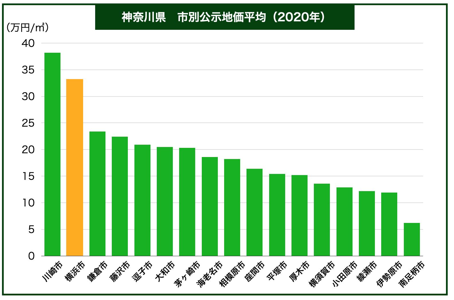 神奈川県公示地価