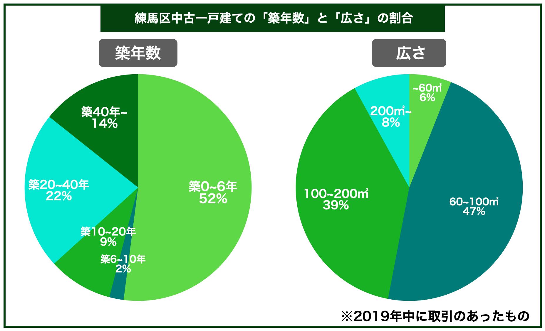 練馬区中古一戸建ての平均築年数と広さの割合