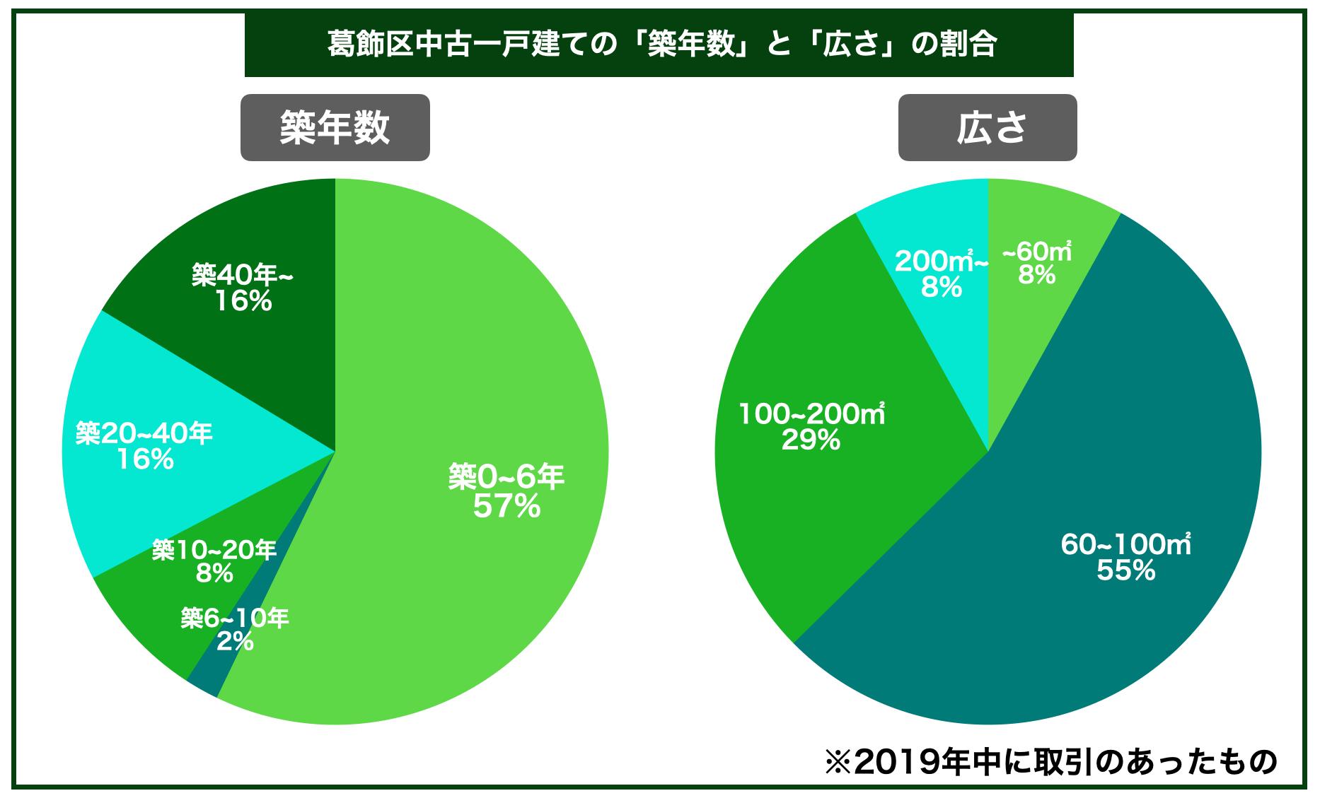 葛飾区中古一戸建ての平均築年数と広さの割合