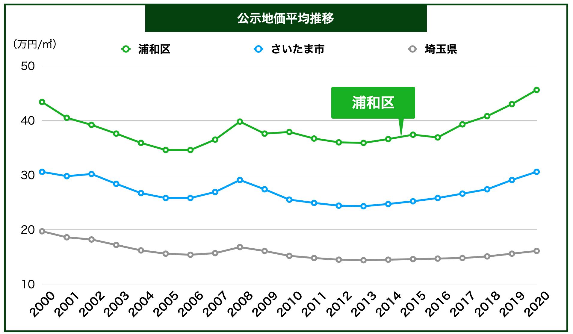 さいたま市の公示地価の推移