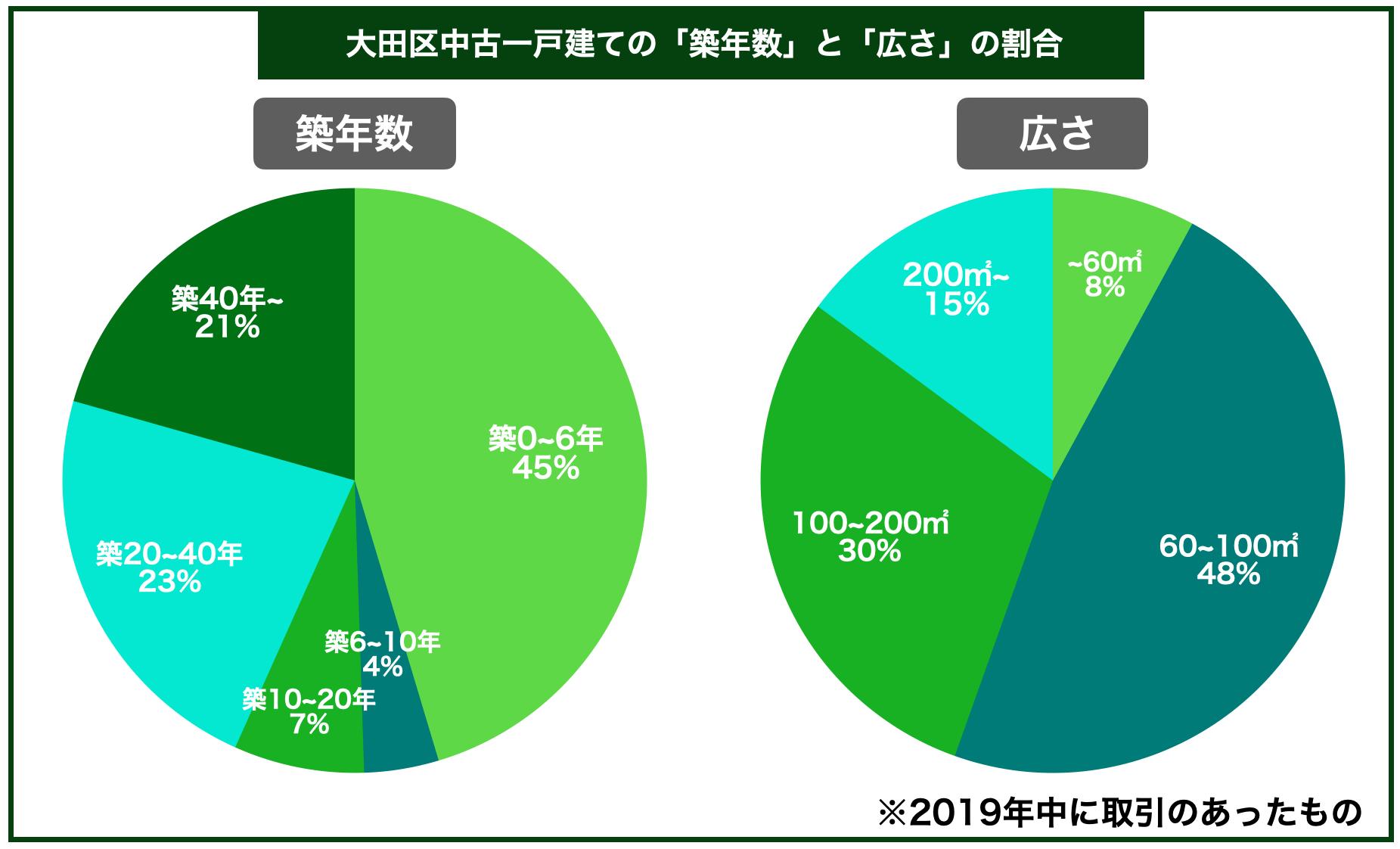 大田区中古一戸建ての平均築年数と広さの割合