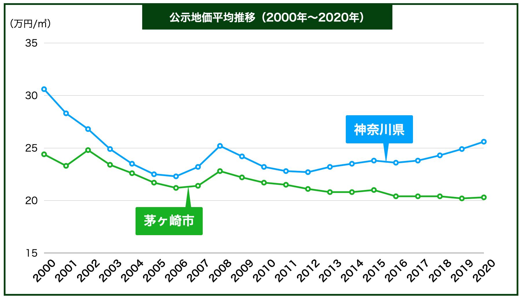 茅ヶ崎市の公示地価の推移