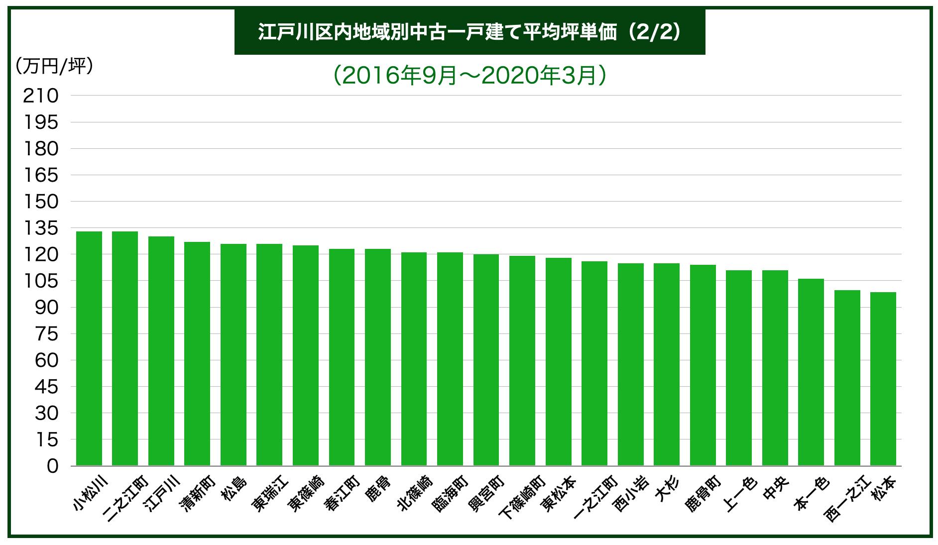 江戸川区内地域別中古一戸建て平均坪単価