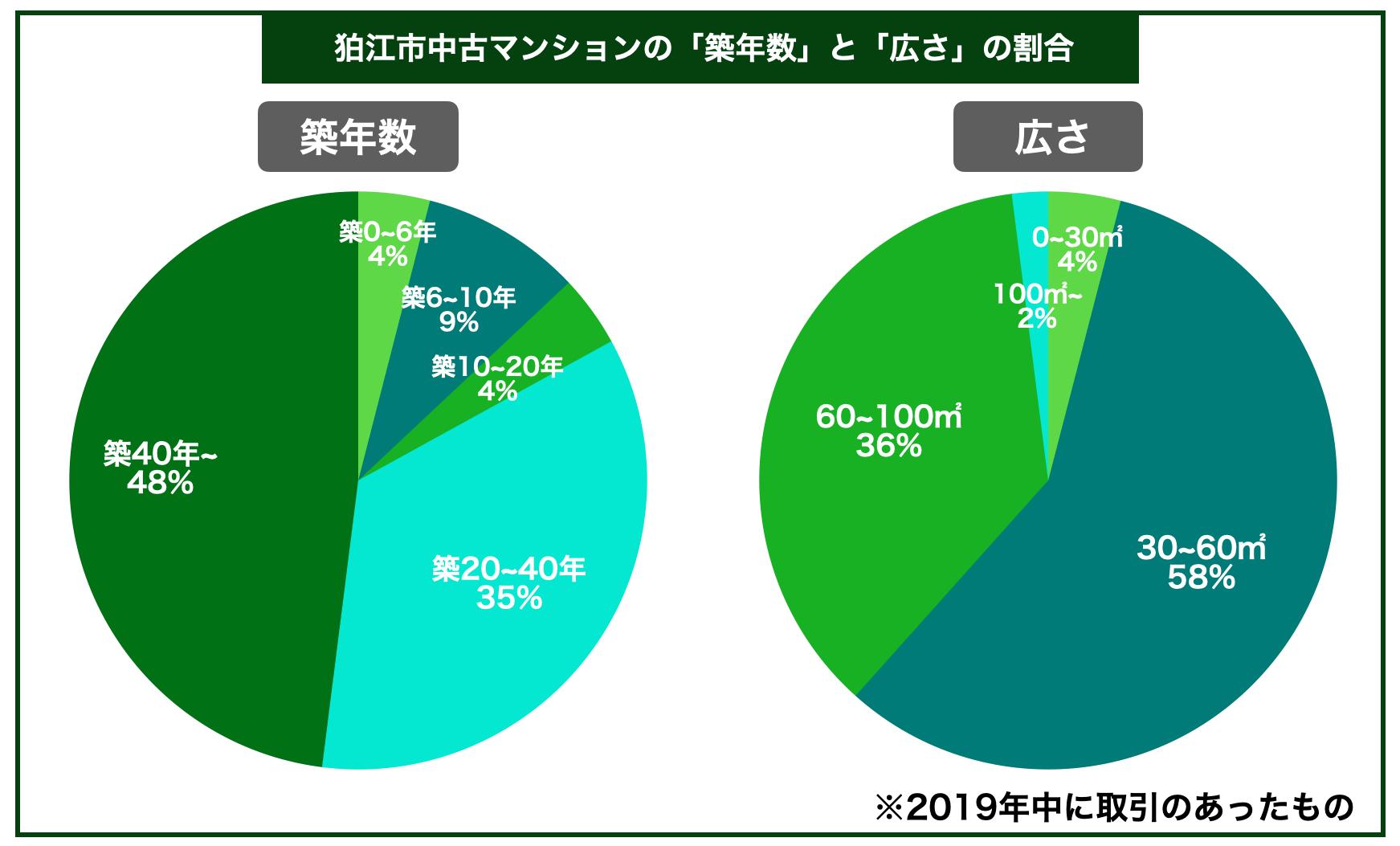 狛江市マンション築年数広さ割合
