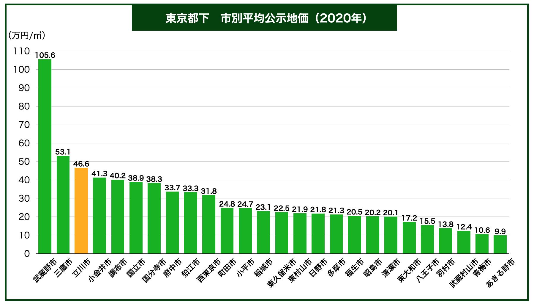 東京都下公示地価