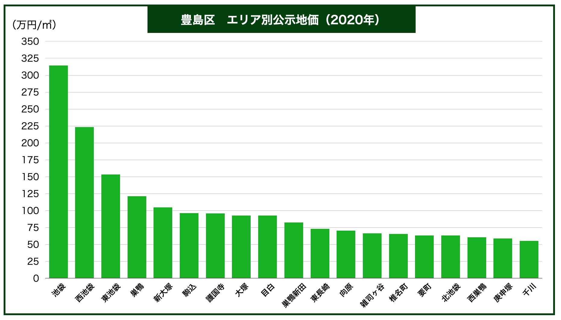 豊島区エリア別公示地価