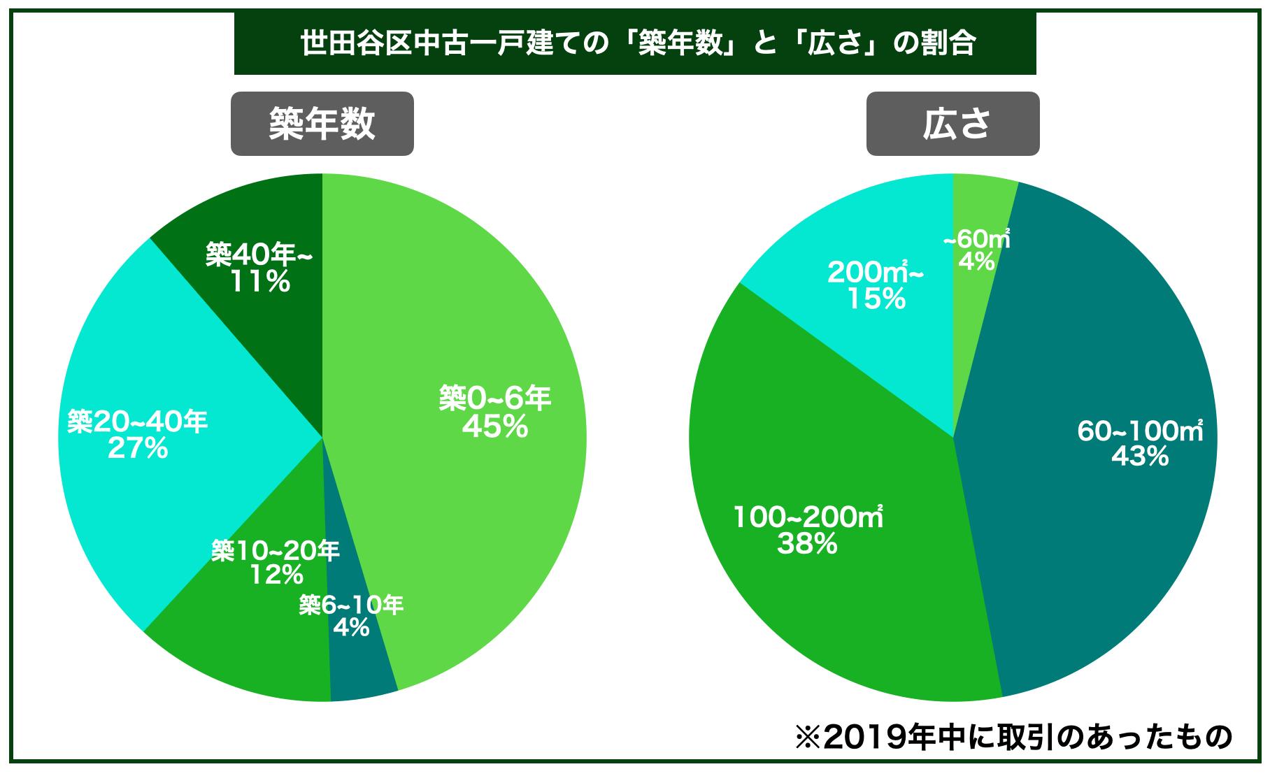 世田谷区中古一戸建ての平均築年数と広さの割合