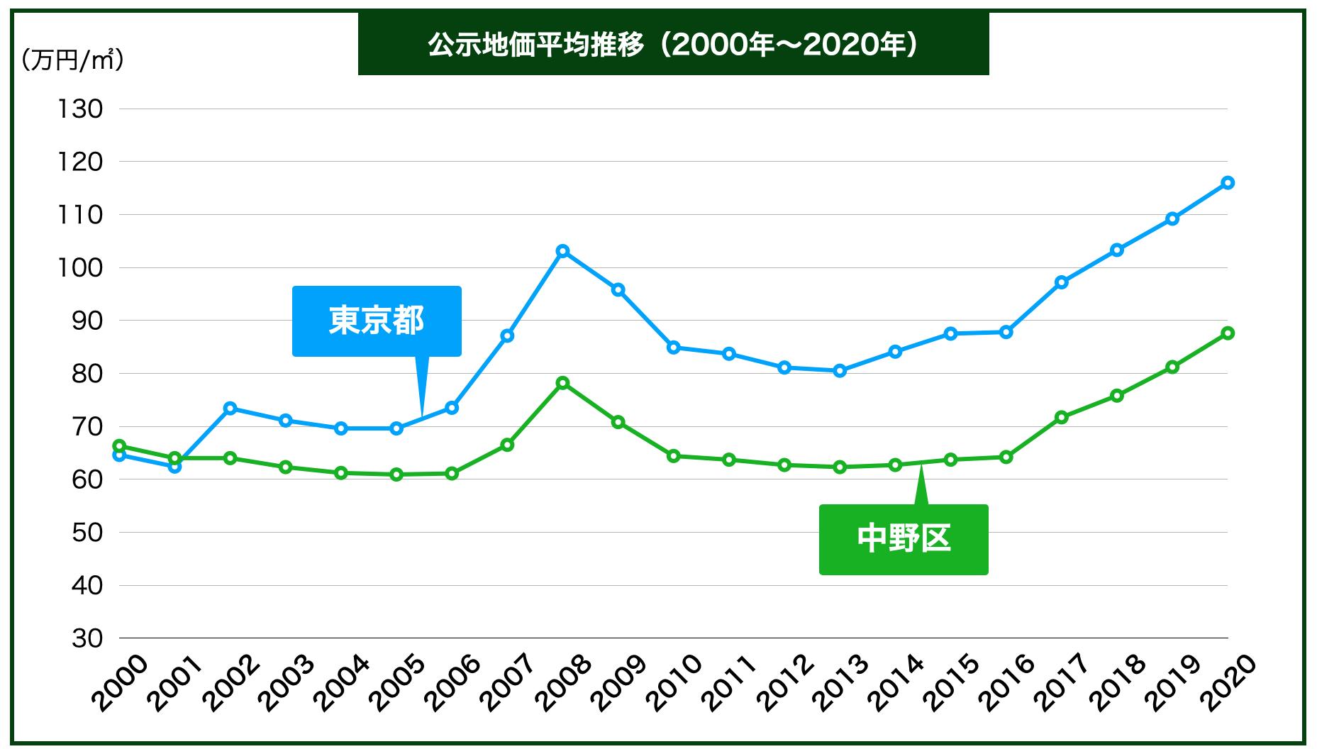 中野区の公示地価の推移