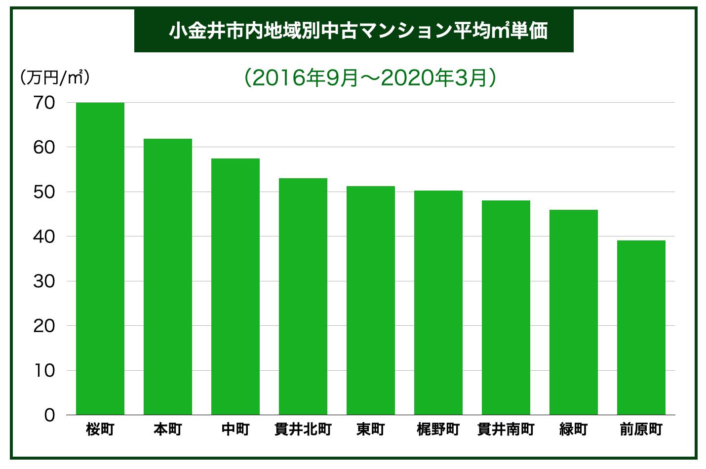 小金井市内地域別中古マンション平均㎡単価