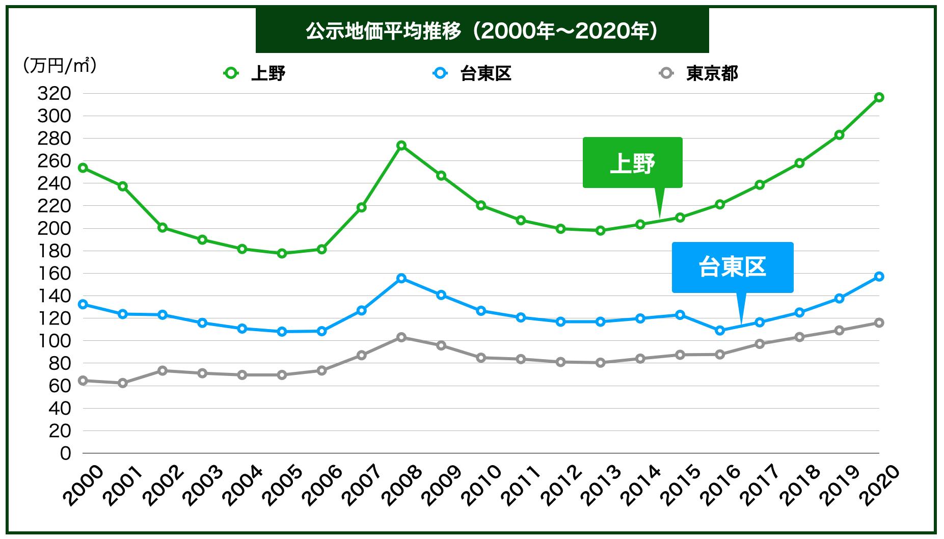 上野の公示地価の推移