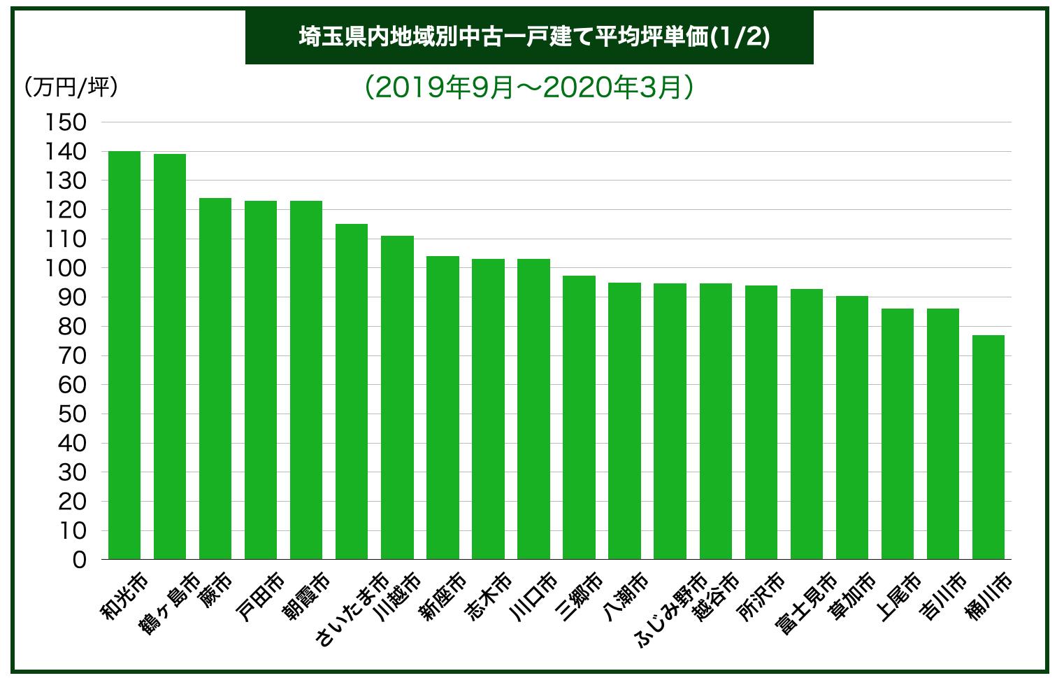 埼玉県内地域別中古一戸建て平均坪単価