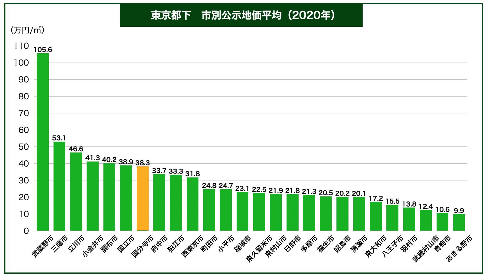 東京都下内市別公示地価