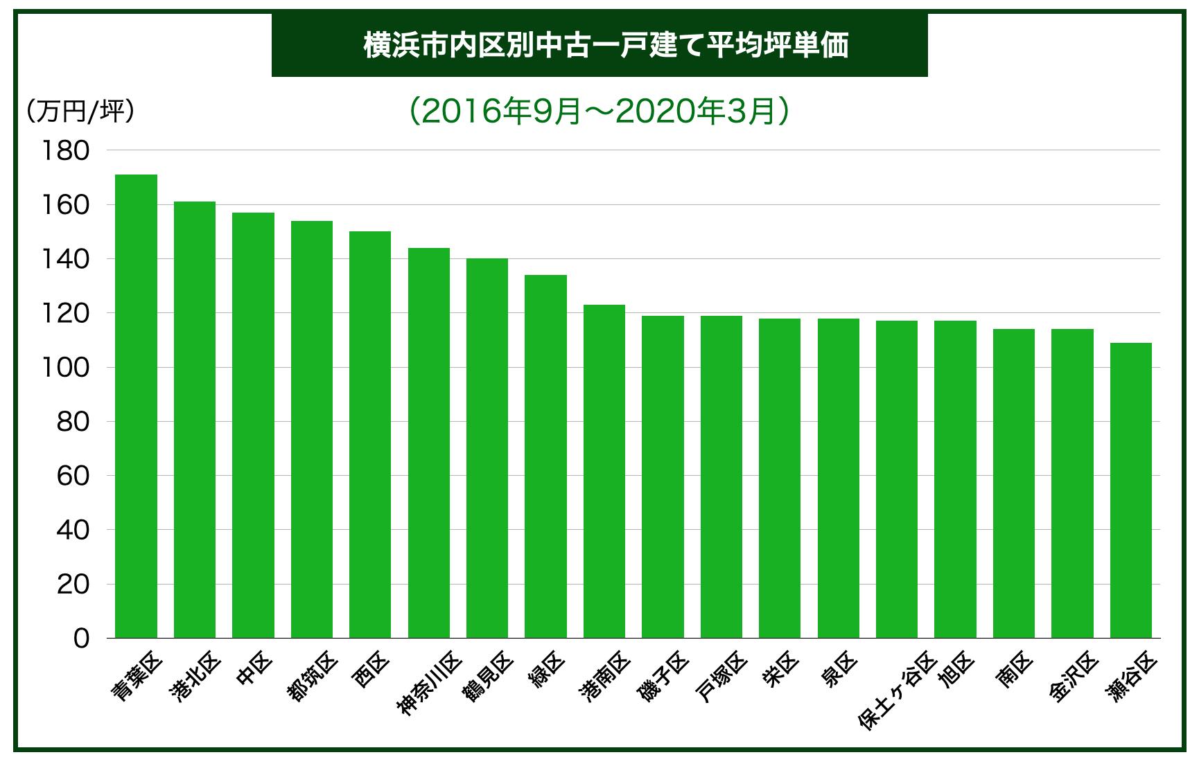 横浜市内区別中古一戸建て平均坪単価