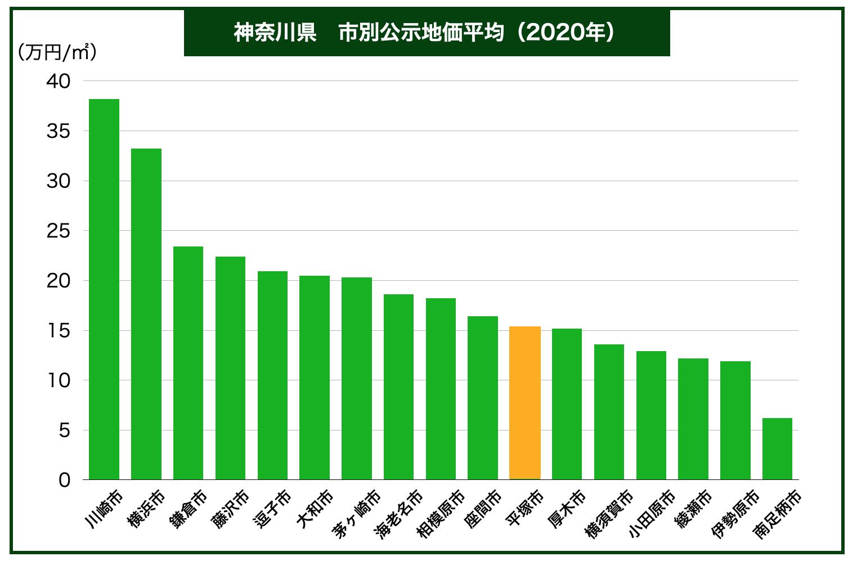 神奈川県内公示地価