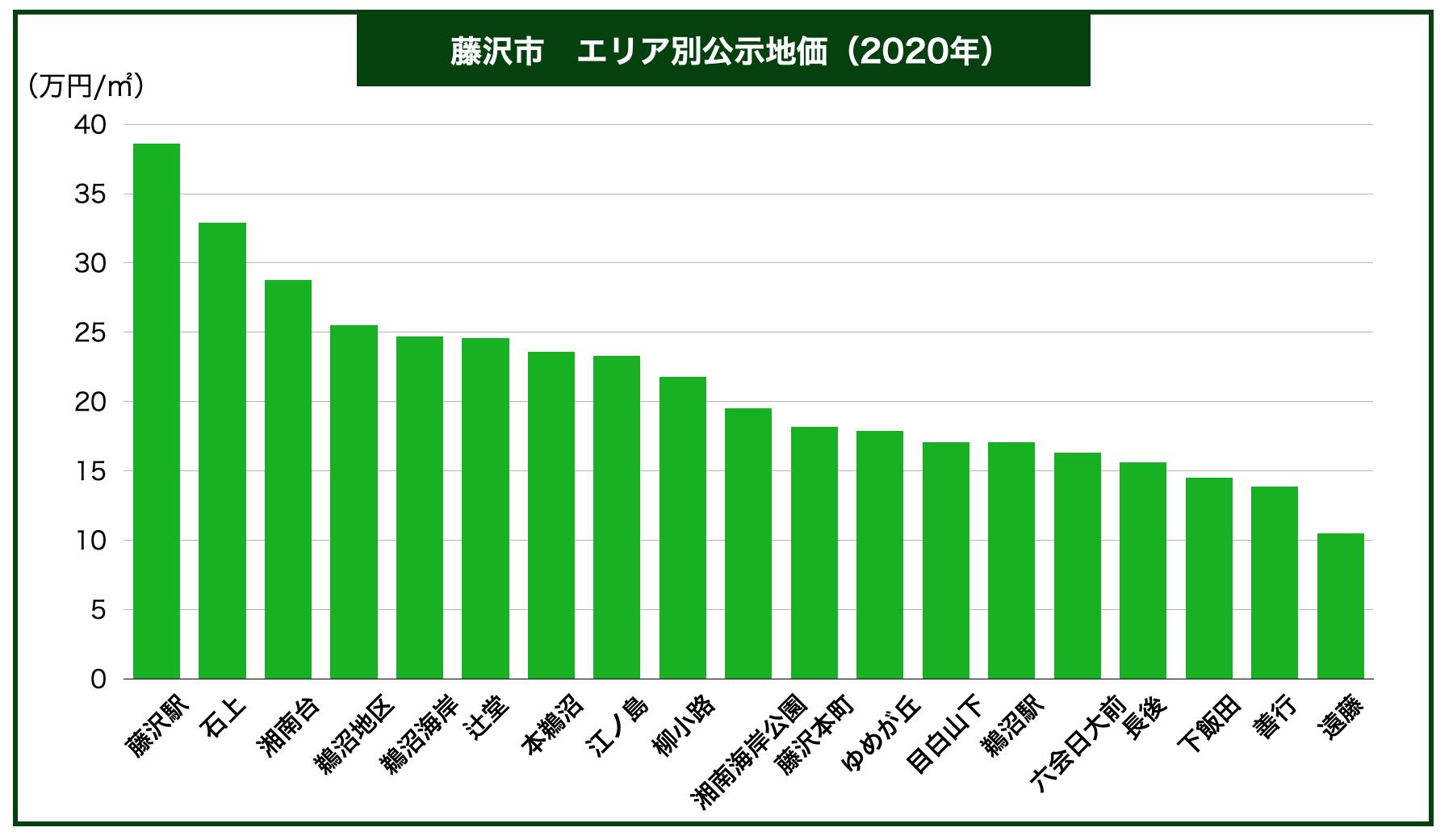 藤沢市エリア別公示地価