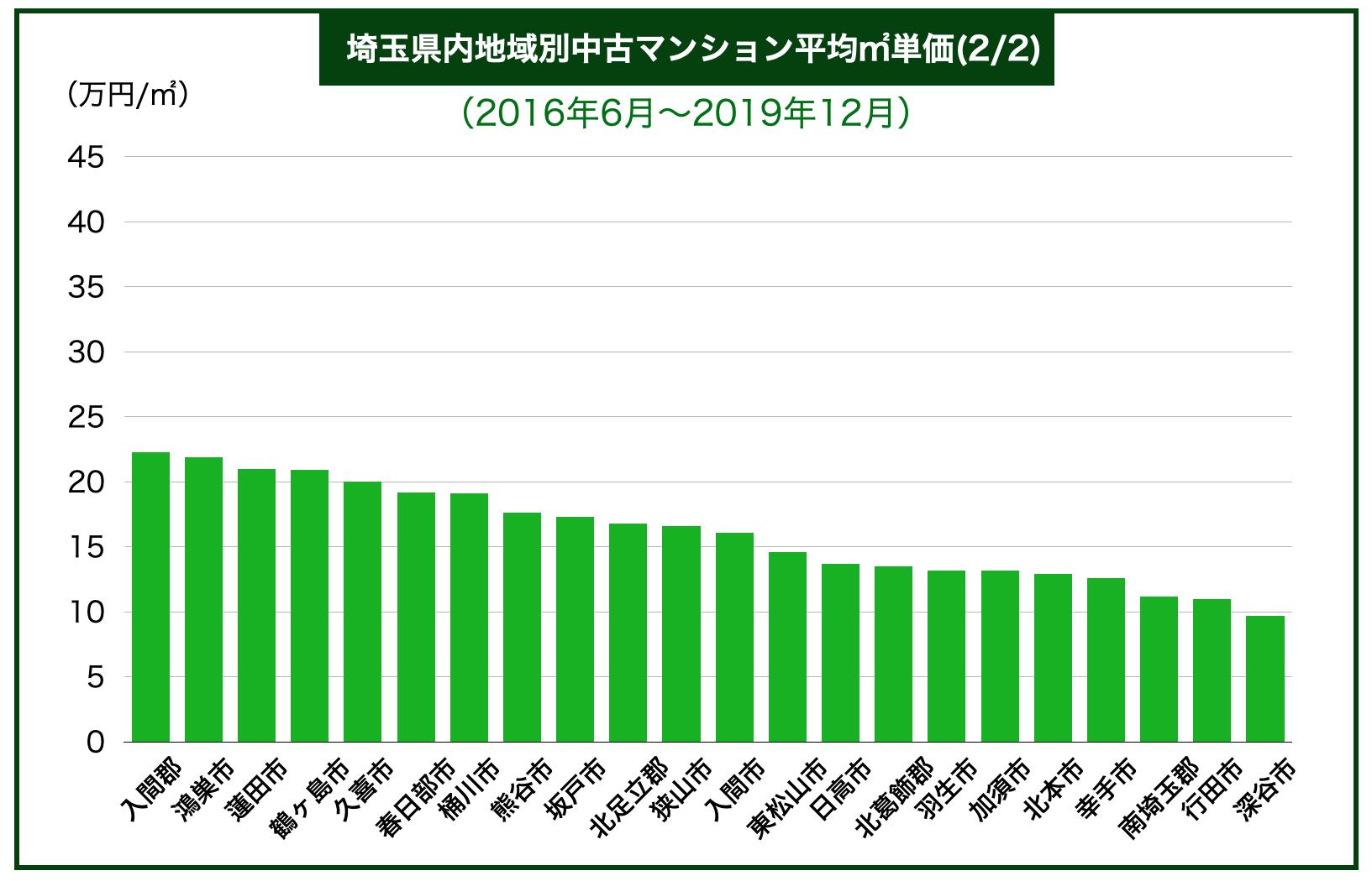 埼玉県下内地域別中古マンション平均㎡単価