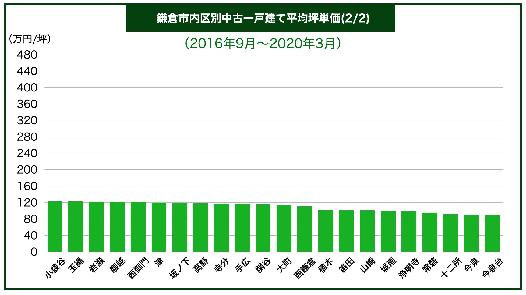 鎌倉市内地域別中古一戸建て平均坪単価