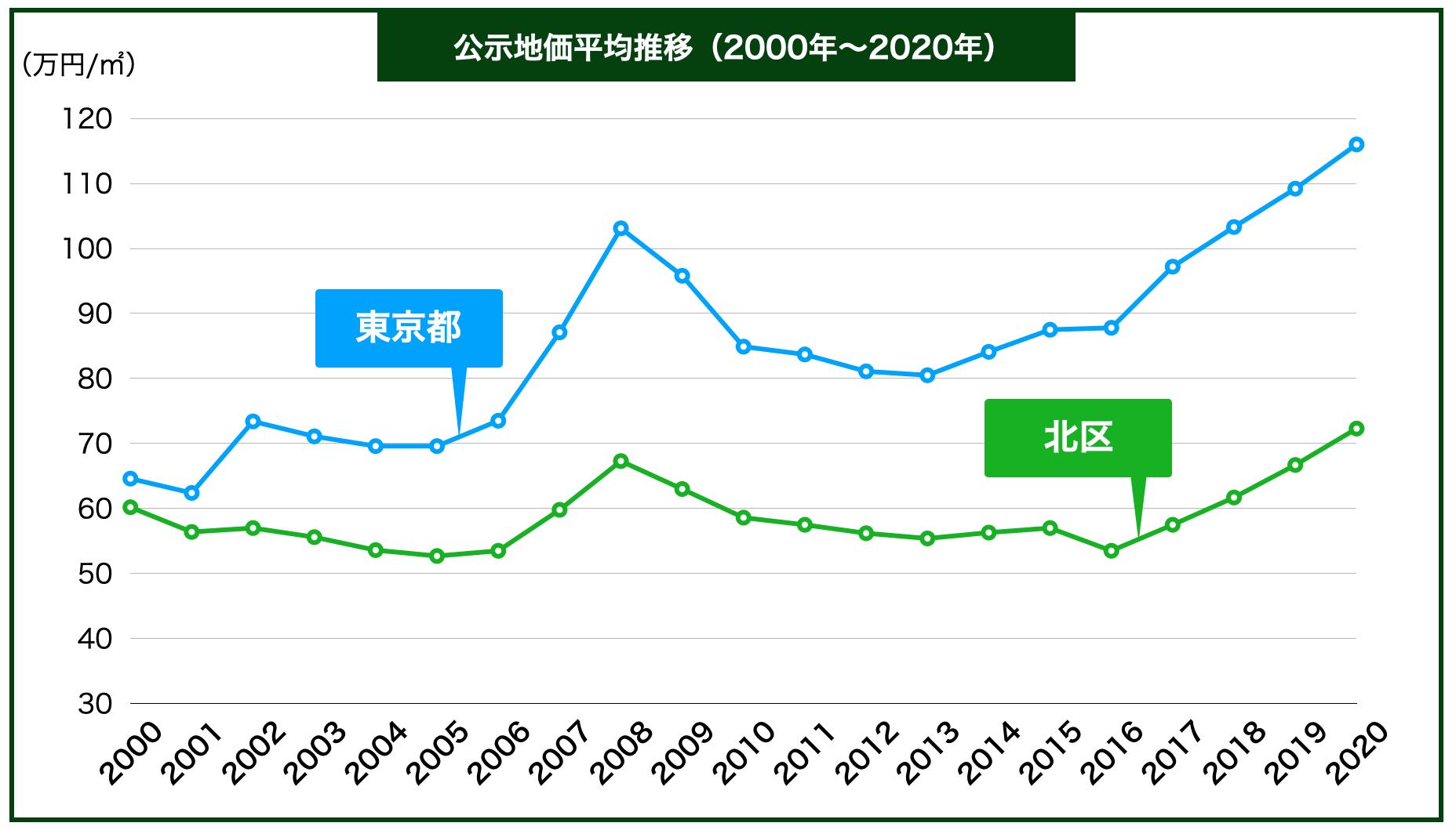 北区の公示地価の推移