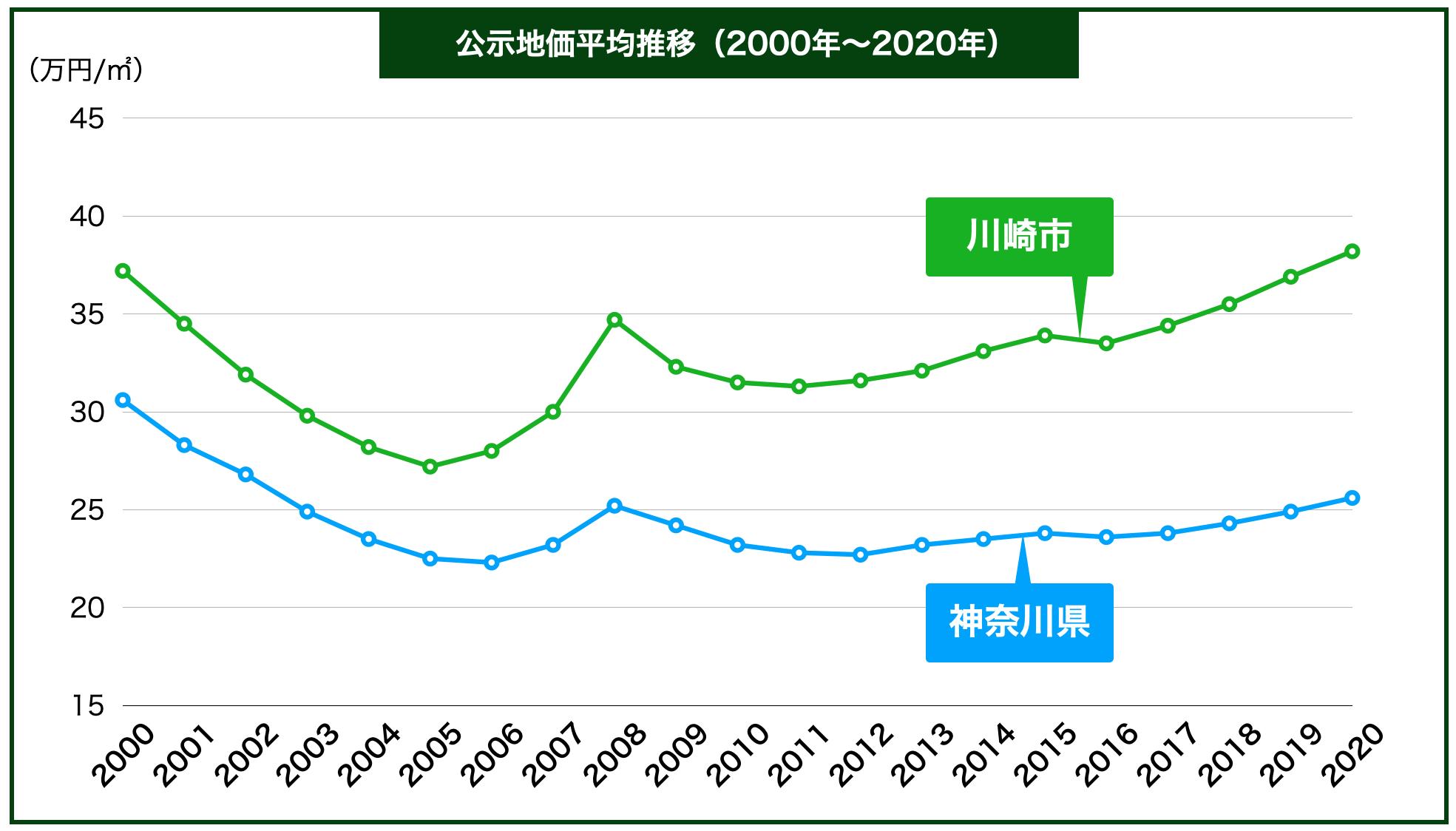 川崎市の公示地価の推移