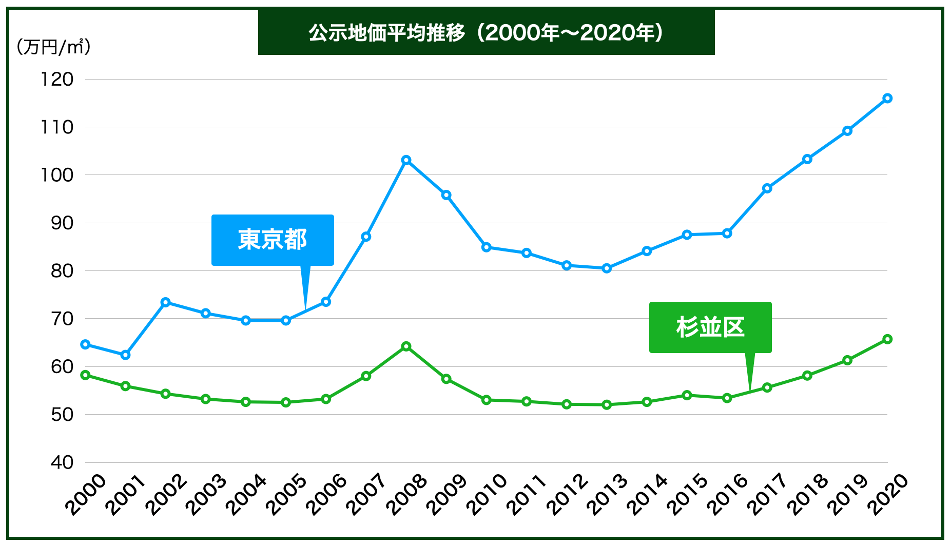 杉並区の公示地価の推移