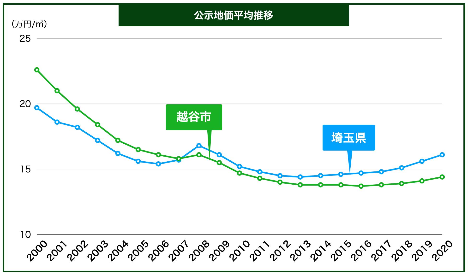 越谷市の公示地価の推移