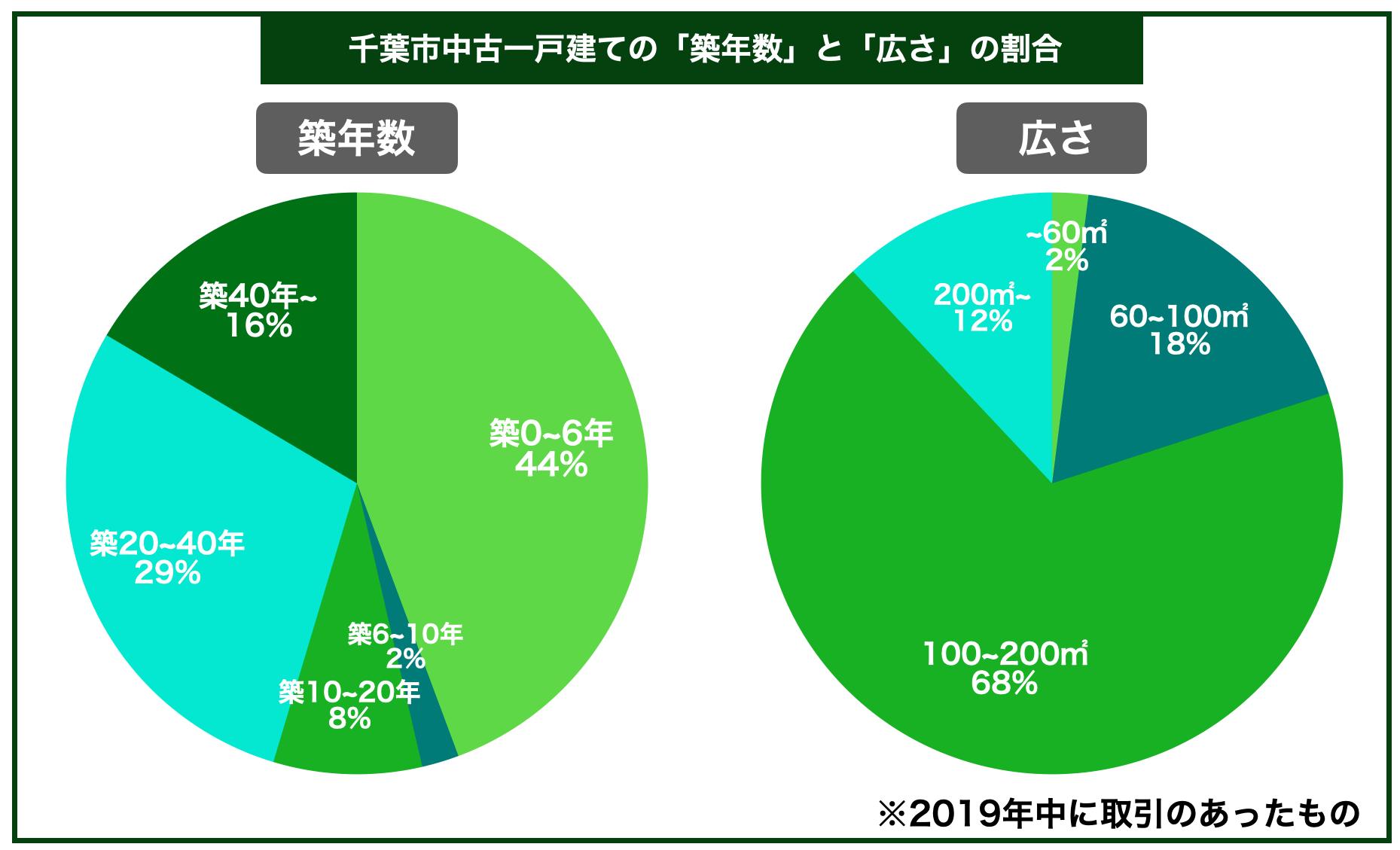 千葉市中古一戸建ての平均築年数と広さの割合