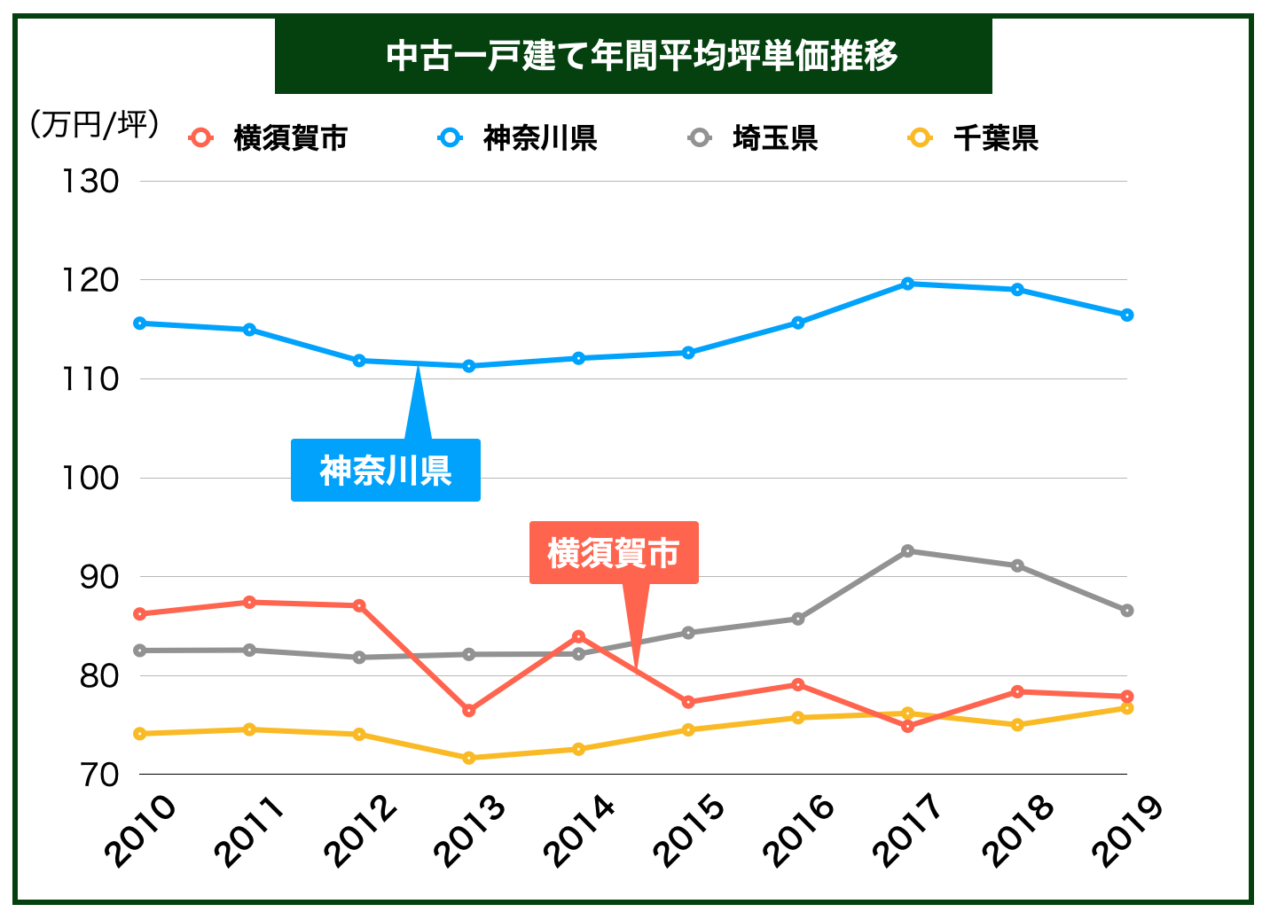 横須賀市中古一戸建て平均坪単価推移