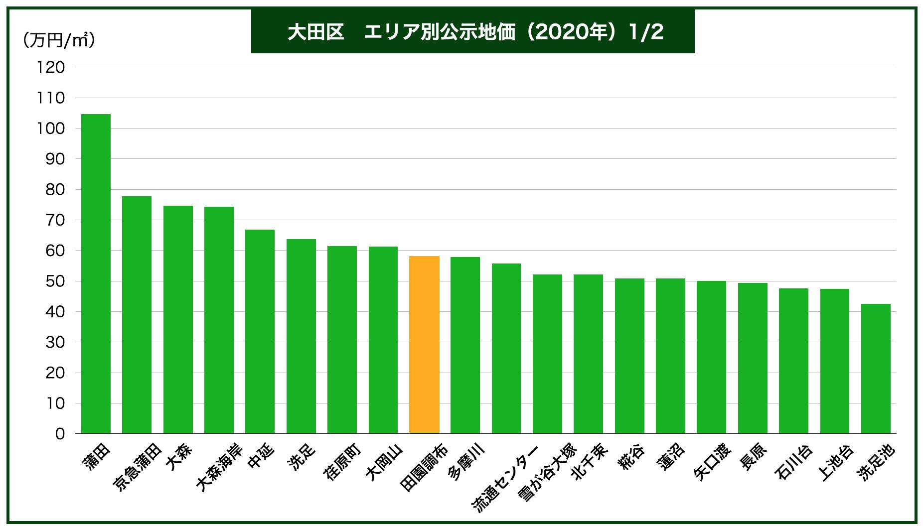 大田区エリア別公示地価