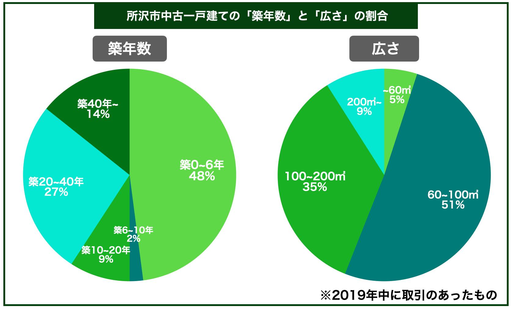 所沢市中古一戸建ての平均築年数と広さの割合