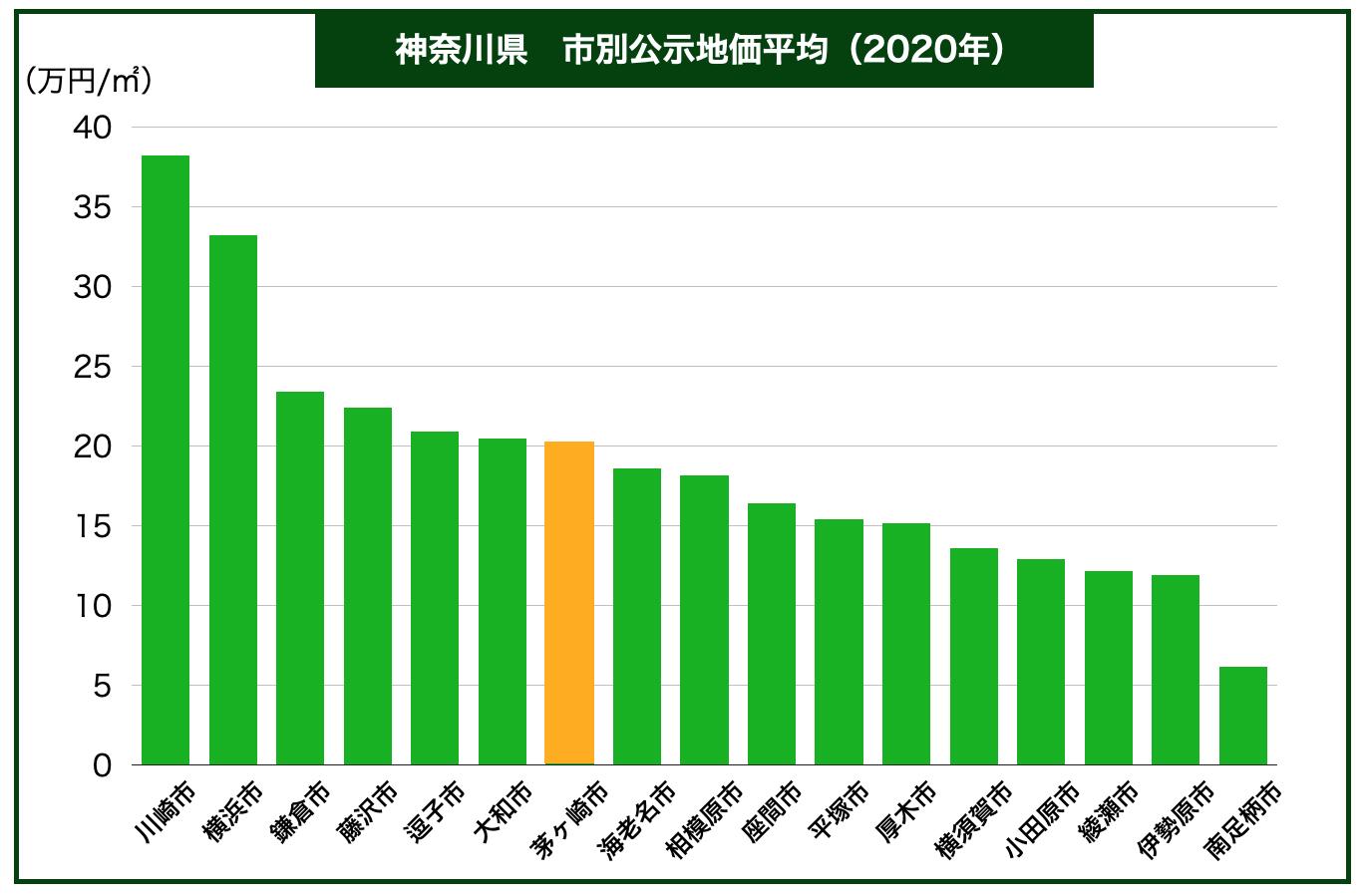 神奈川県内市別公示地価