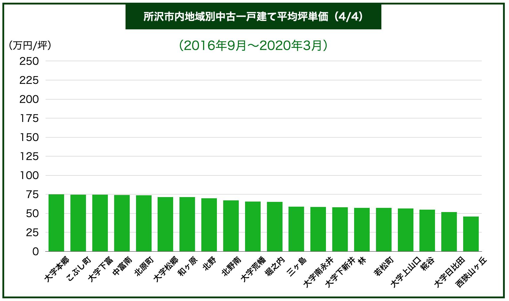 所沢市内地域別中古一戸建て平均坪単価