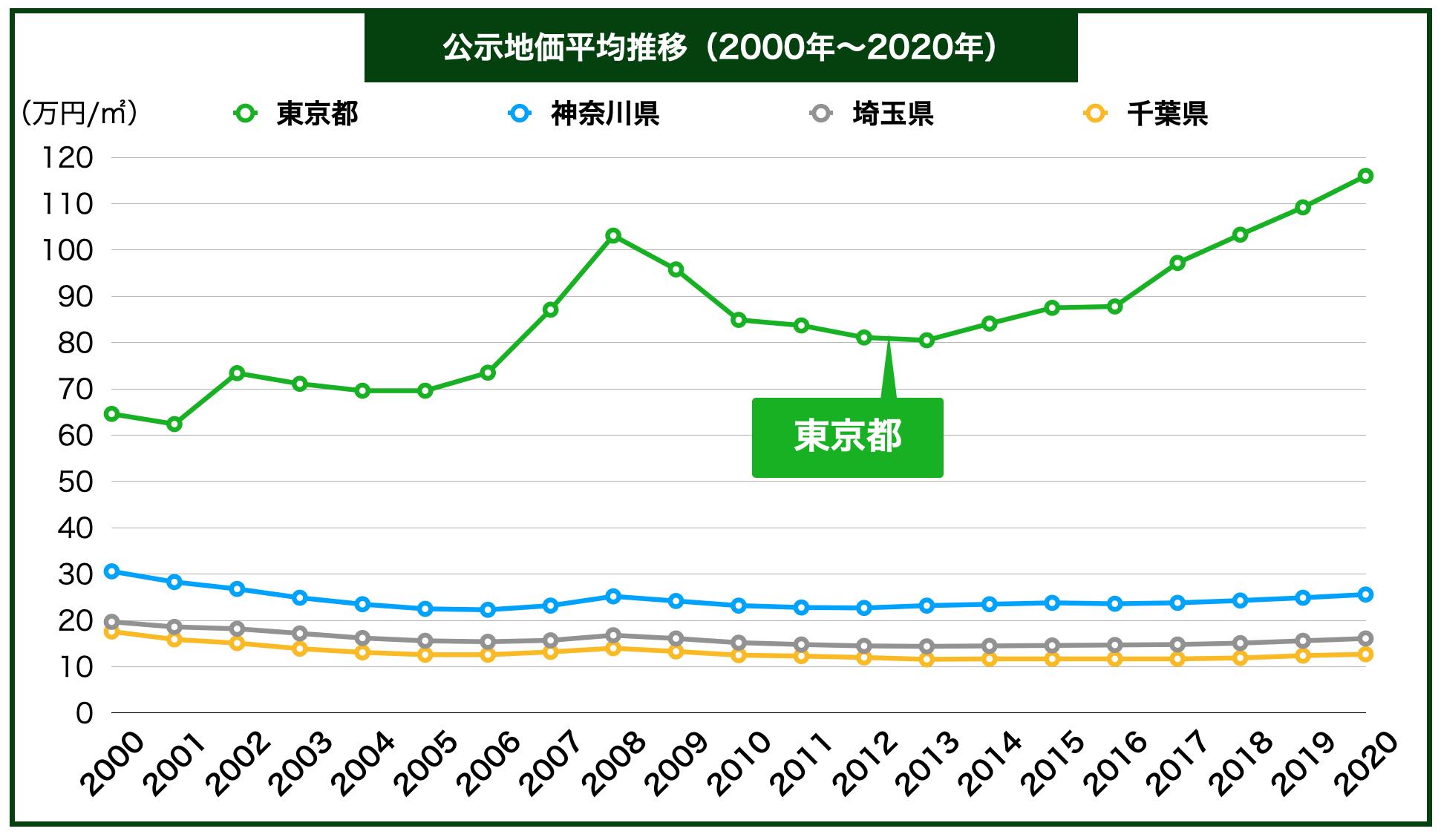東京都公示地価の推移