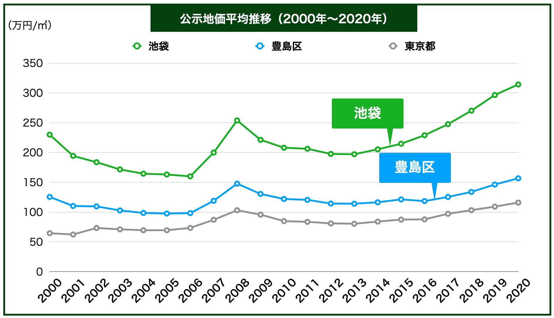 池袋の公示地価の推移